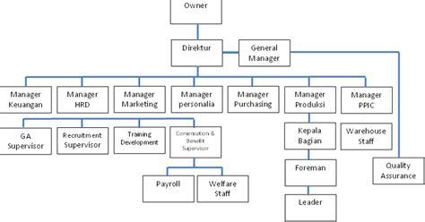 hendi s note struktur organisasi perusahaan dan deskripsi