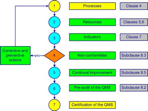 free demo online training iso ts 16949 quality management