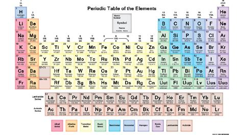 halogen elements periodic table locate the following groups in the periodic table a