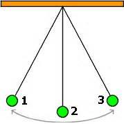 la oscilacion fisica reflexi 243 n sobre el p 233 ndulo parte 2 de 4