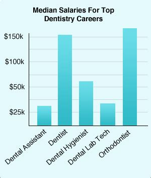 Outlook For A Dentist by The Gallery For Gt Dental Hygienist Outlook