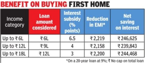 house loan scheme housing loan schemes 28 images sbi s new flexipay home