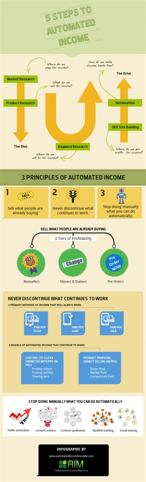 5 steps to automated income makemoneyinlife