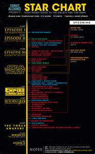 infographic the new wars canon timeline