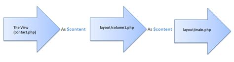 yii layout parameter understanding the view rendering flow wiki yii php