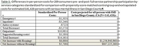 emergency room costs reducing emergency room utilization and costs no free lunch mental health planning by the numbers