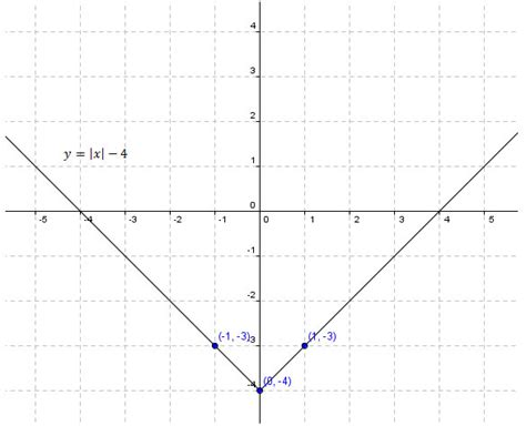 Graphing Absolute Value Equations Worksheet Answers by When Graphing An Absolute Value The Graph Is Always A V