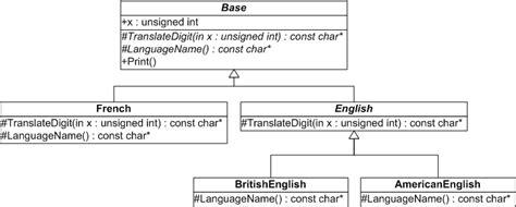 pattern language methodology cephira com improved template method pattern page