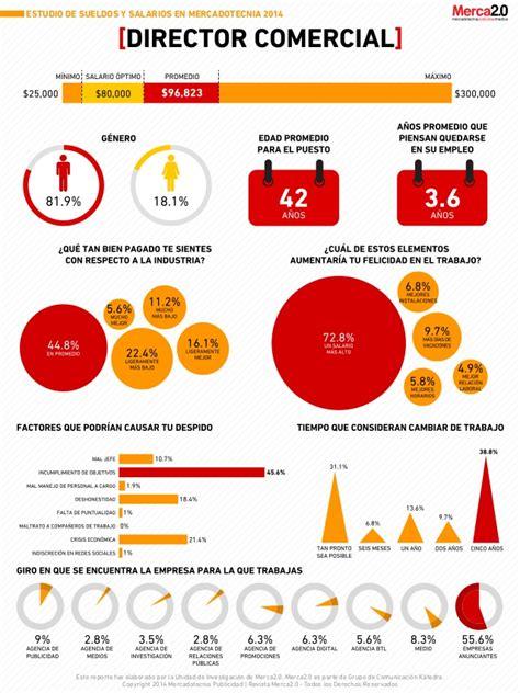 estudio de salarios 2014 sg sueldos y salarios de mercadotecnia 2014