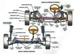 Difference Between Shocks And Struts On A Car Steering And Suspension Services San Jose Ca