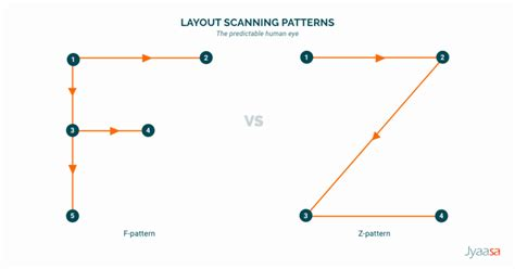 f pattern web designing layouts f z pattern jyaasa