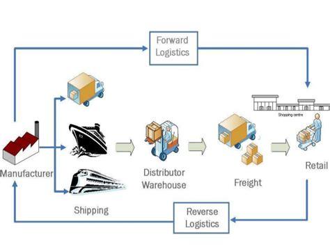 cadena de suministro zapatos la logistica en la gestion de cadenas de suministro