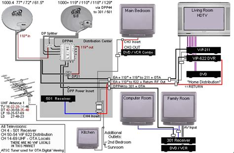 Dish Network Installer by Dish Hopper Wiring Diagram Get Free Image About Wiring Diagram