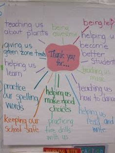 Thank You Letter Graphic Organizer donorschoose thank you letter graphic organizer drafting
