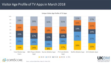 Netflix Wins For Time In Apps   comScore, Inc