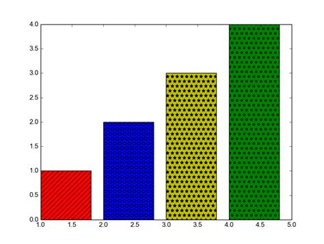 pattern questions in python matplotlib how to code bar charts with patterns along