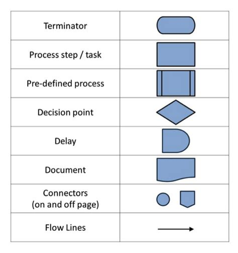 process mapping process map symbols my