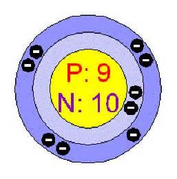 Bromine Protons Fluorine Atomic Structure F