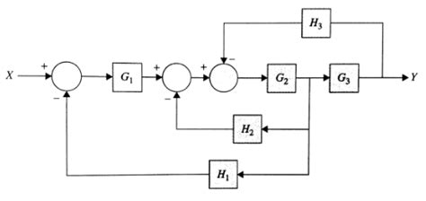 transfer functions from block diagrams reduce the block diagram shown to unity feedback