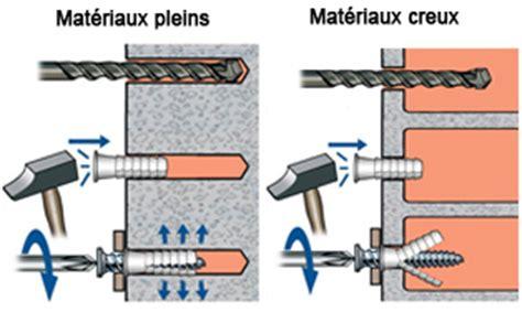 fixation dans parpaing creux 4179 fixation dans parpaing creux quelques liens utiles pack
