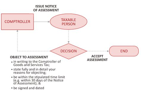tax audit process flowchart tax audit process flowchart create a flowchart