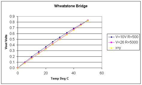 wheatstone bridge rtd exle process technology operator academy rtds wheatstone bridge