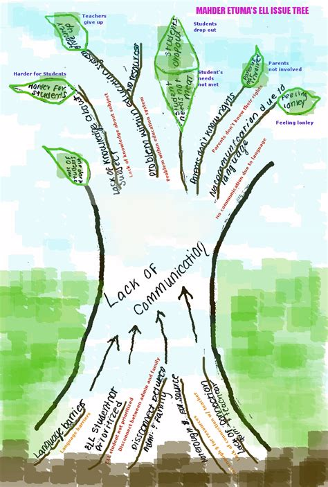 what do trees represent issue trees wearethesmart s blog