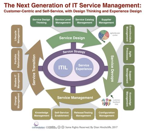 design management services rethinking it service management in the era of cloud