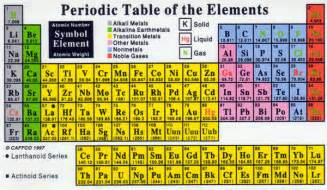 periodic table set up