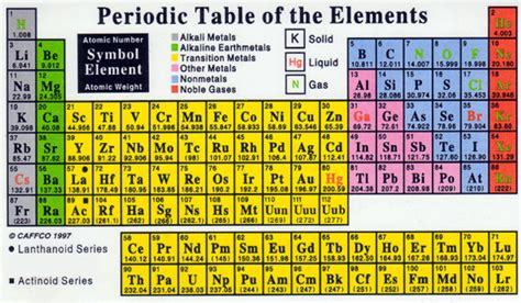 Liquids On The Periodic Table by Periodic Table Set Up