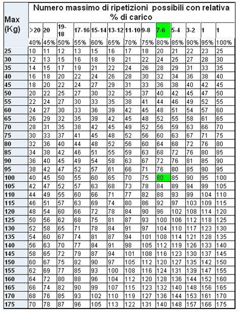 Bench Press Calculator Chart Calcolo Del Massimale