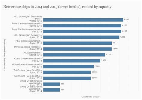 largest cruise line largest cruise ship statistics photos punchaos com
