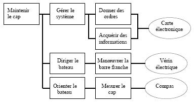 le diagramme fast pdf function analysis system technique wikip 233 dia