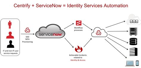 servicenow automation automate complex processes with servicenow to achieve streamlined delivery books identity meets modern enterprise service management