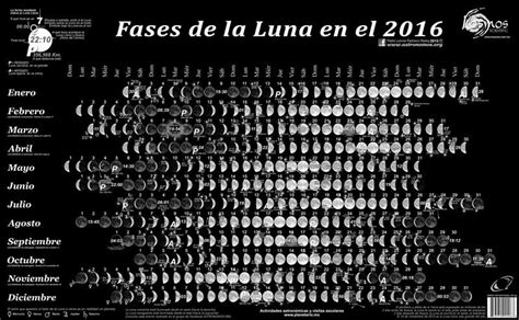 fases de la luna del ao 2016 calendario lunar 2016