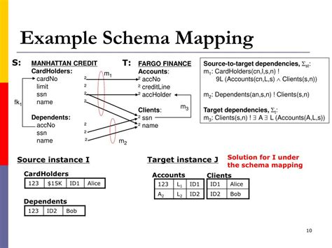 schema map ppt debugging schema mappings with routes powerpoint
