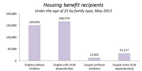 housing benefit how many young single parents are claiming housing benefit full fact