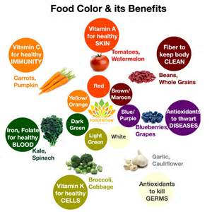 healthy color rainbow of food colors its various benefits foodtrition