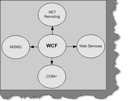 wcf tutorial interview questions wcf interview questions part 1dotnetfry