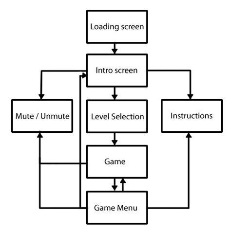 game plan layout game design document will donohoe s blog