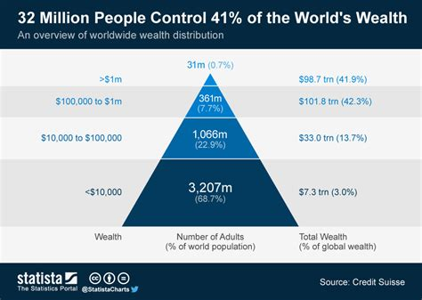the vs the south wealth chart 32 million 41 of the world s wealth