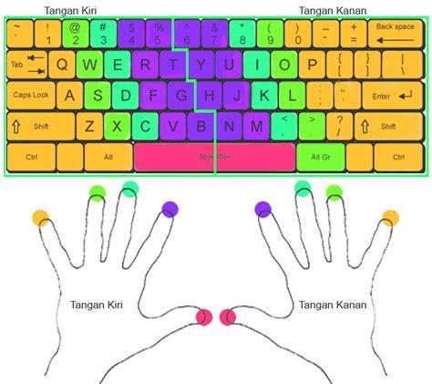 cara melihat kuota pembagian posisi pembagian jari tangan pada cara mengetik 10 jari