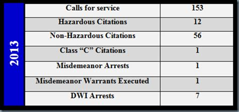 El Paso Department Warrant Search Epcso Dwi Enforcement Results Sheriffs News