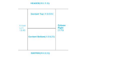 design header opencart opencart之布局 layout 教程 word文档在线阅读与下载 无忧文档