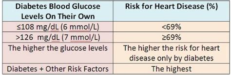 diabetes blood sugar level fasting random