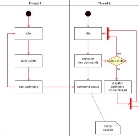 create uml diagram free 5 free websites to create uml