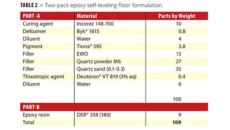 finding the right level 2013 11 01 pci magazine