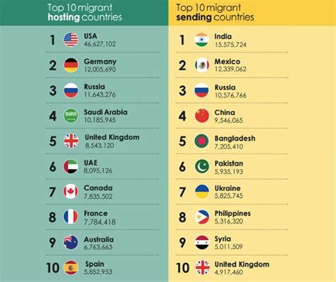 Alpha Ideas chart india tops the migrants chart alpha ideas
