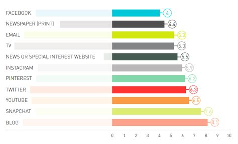 qvc channel answers answers the most trusted facebook is the most trusted platform for branded content