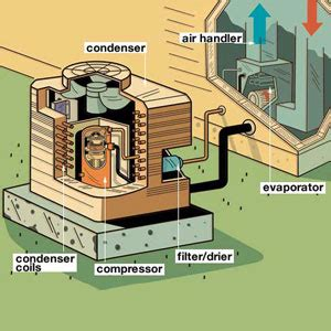 new home air conditioning system design for efficient air conditioning a crash course